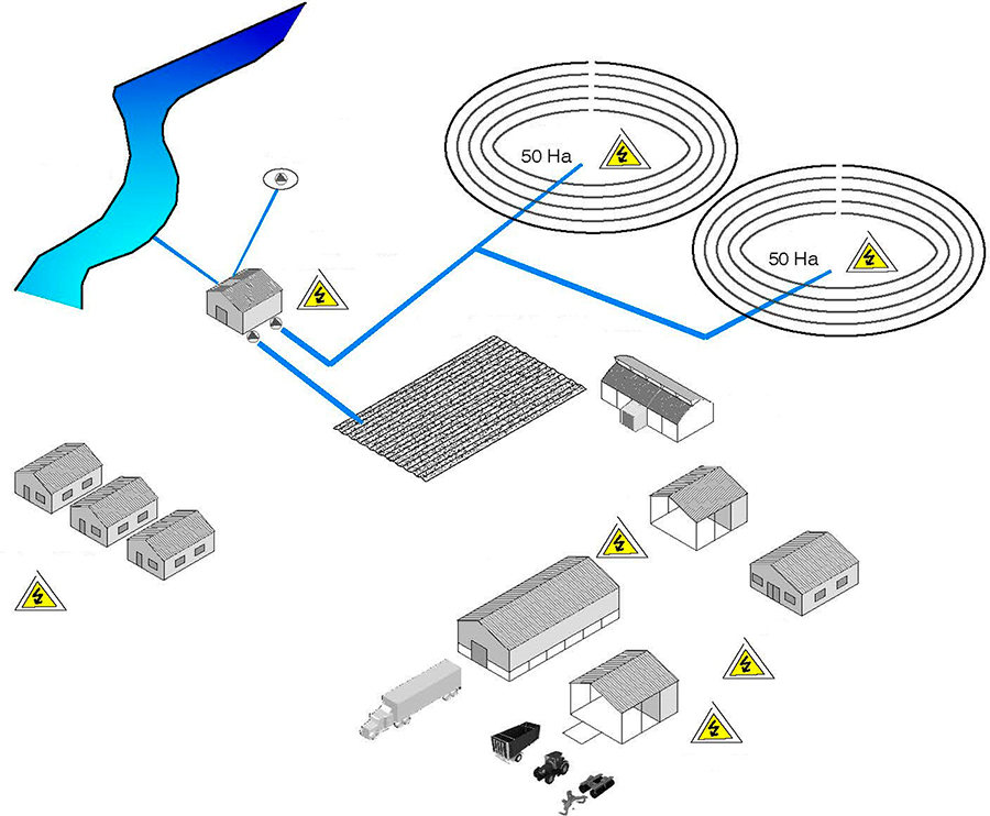 Design of irrigation systems, livestock farming facilities and food processing and preservation lines